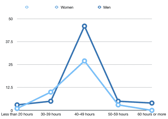 Hours worked per week by gender